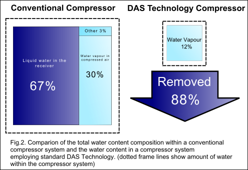 Dry Air Supply: Comparison of water removed from the compressed air system.