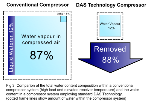 DryAir Supply: Comparison of water removal under high load conditions.