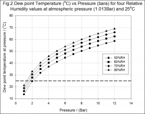 Graph show the pressure above which liquid water id formed for various ambient relative humidity values.