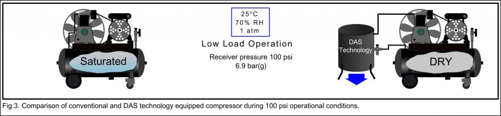 DAS Technology comparison: Under light load conditions.