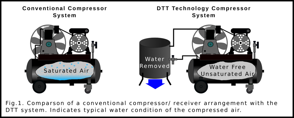 Comparison of conventional and DTT systems