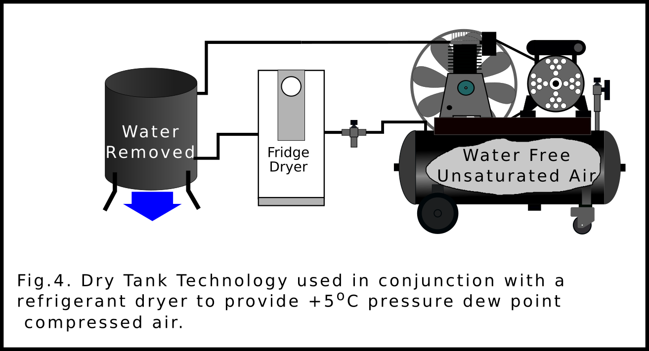 Dry Tank Technology used in conjunction with a refrigerant dryer