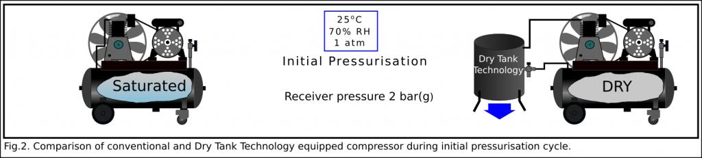 Dry Tank Technology and standard compressor arrangement - initial pressurisation.