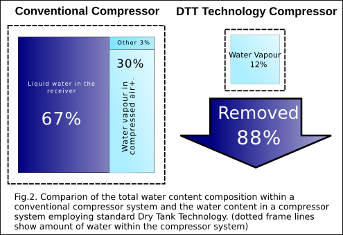 The amount of water removed from a compressor system using dry Tank Technology.
